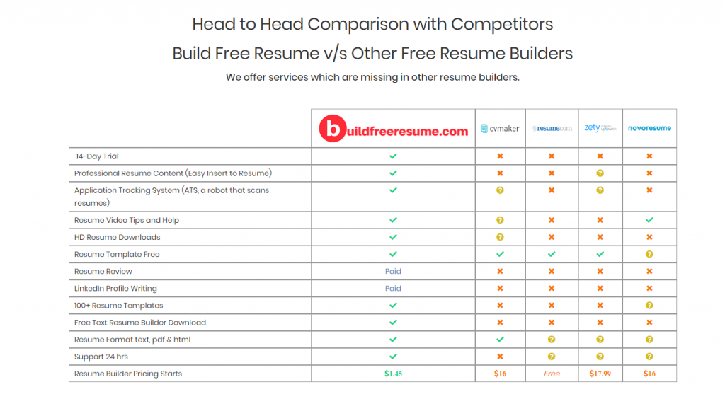 buildfreeresume compare with zety novresume resume cvmaker